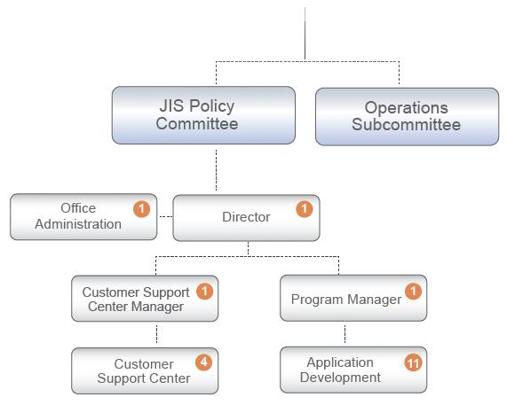 JIS Organizational Chart